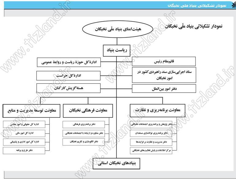 نمودار تشکیلاتی اعضای بنیاد ملی نخبگان